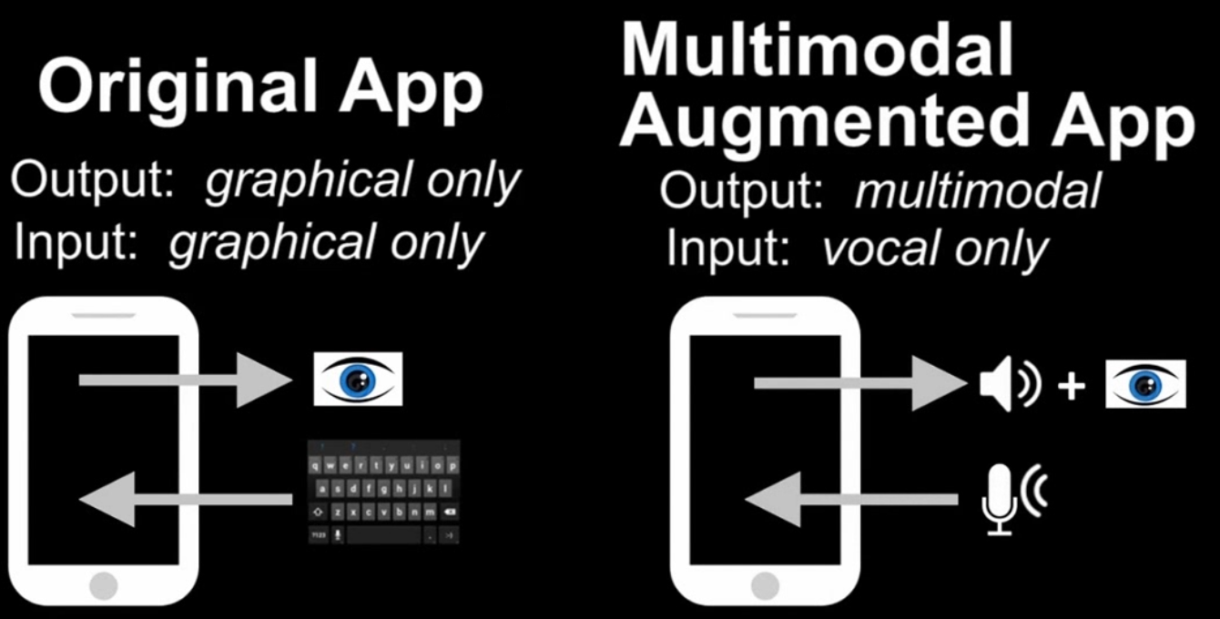 Context-Dependent Multimodal Interfaces